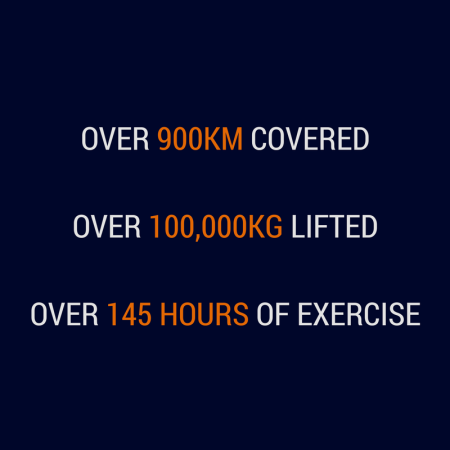 OVER 900KM COVEREDOVER 100,000KG LIFTEDOVER 145 HOURS OF EXERCISE